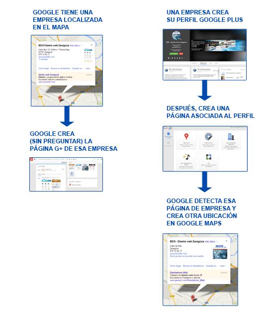 proceso_duplicacion_google_maps