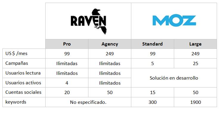 raven-vs-moz6